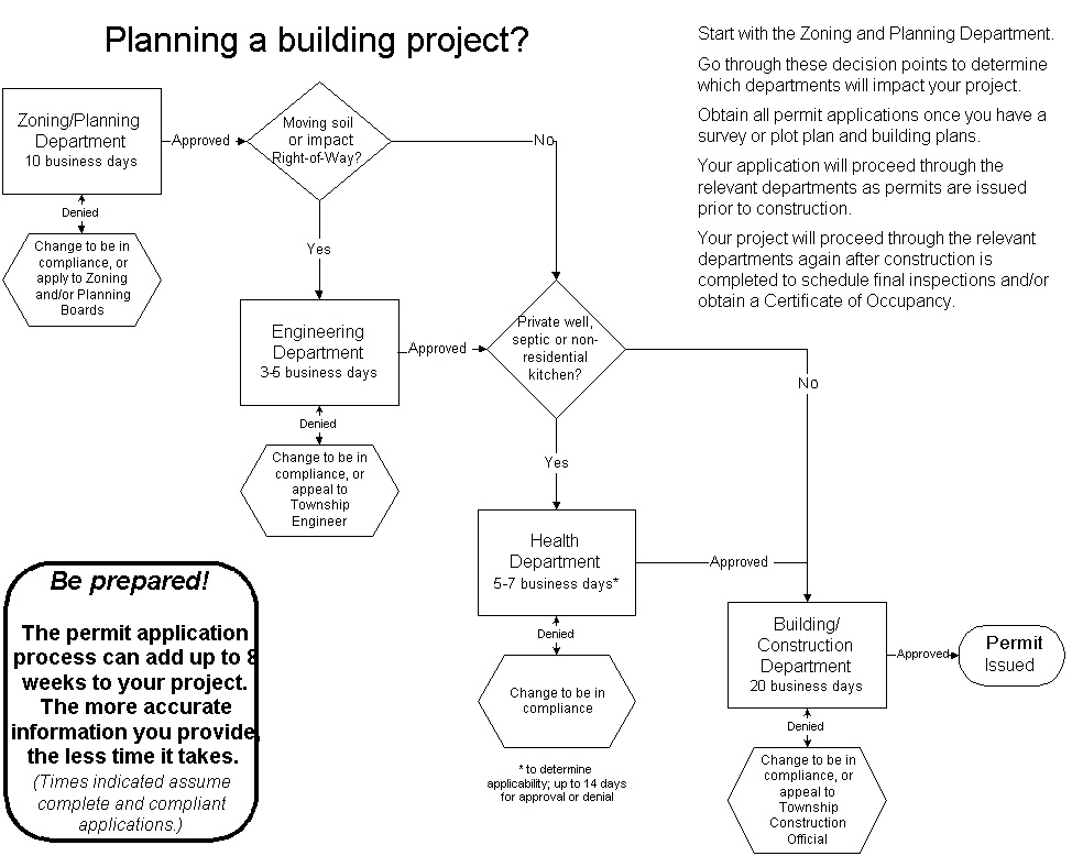 Permit Application Flow Chart Township Of Roxbury Nj Official